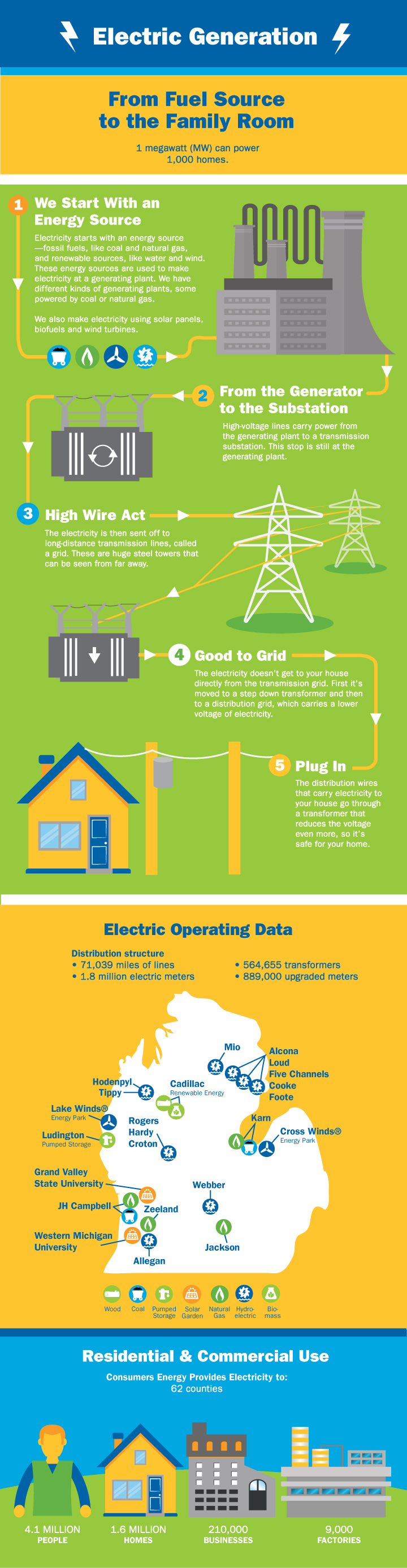 Electricity Consumers Energy Diagram Of How Generates From Coal We All Rely On A Lot Most People Dont Think About It Much Thoughuntil You Have Like When Your Phone Needs Charging And Cant